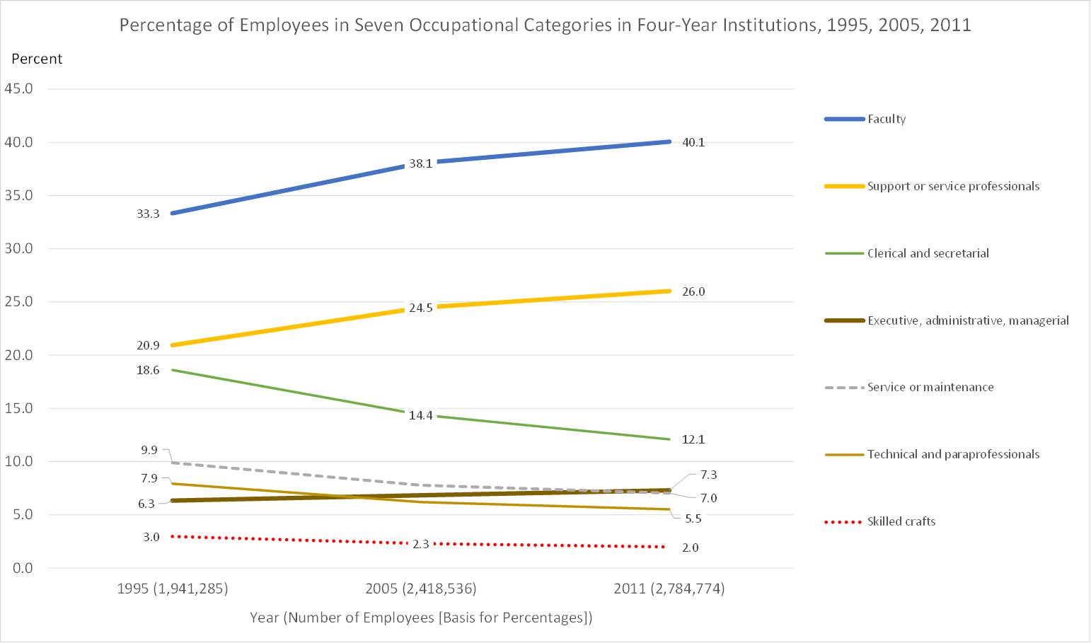 Fig1.higher_ed_employees