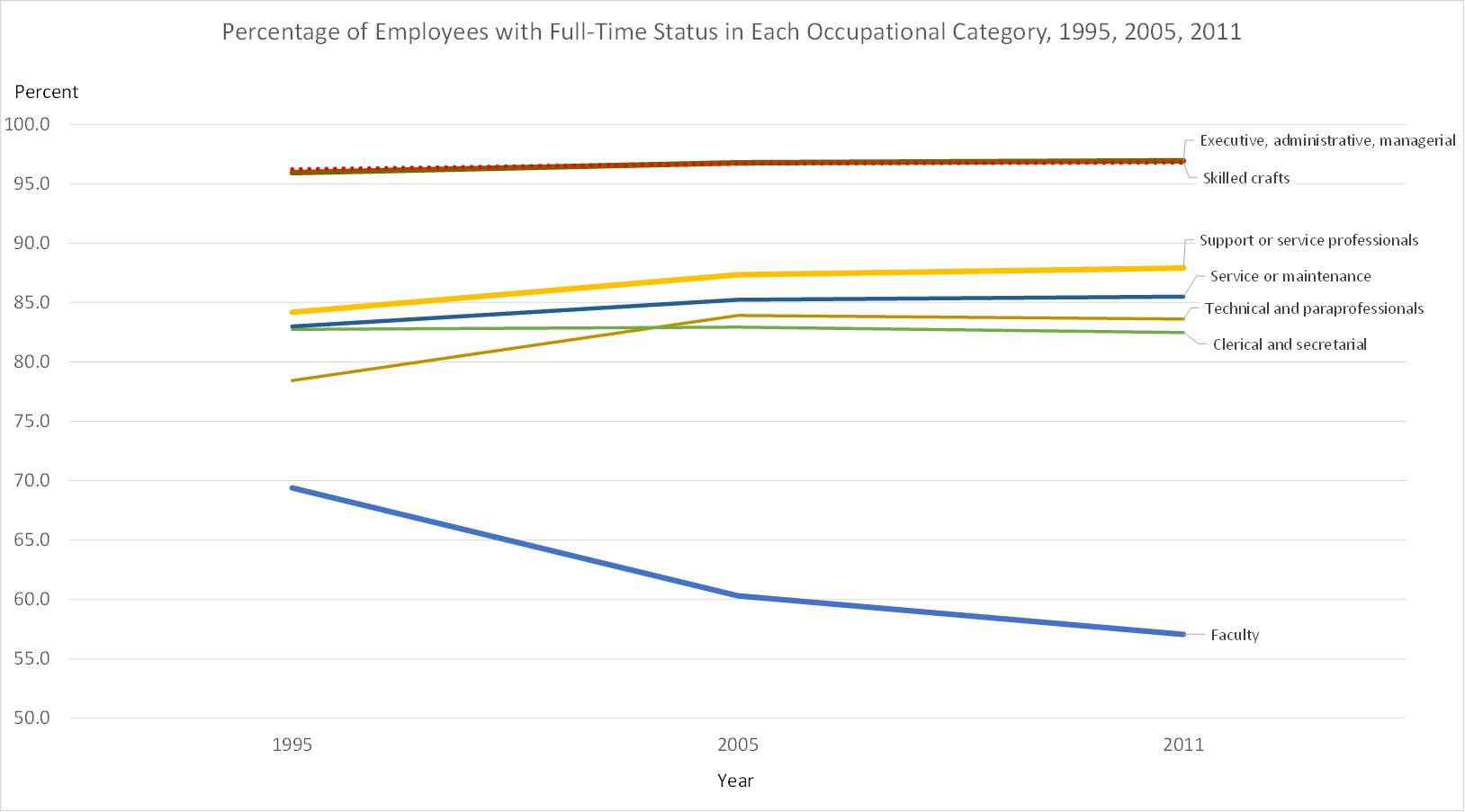 Fig2.higher_ed_employees