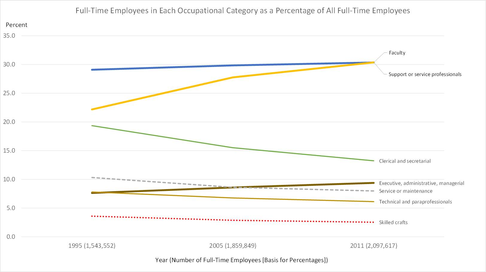 Fig3.higher_ed_employees