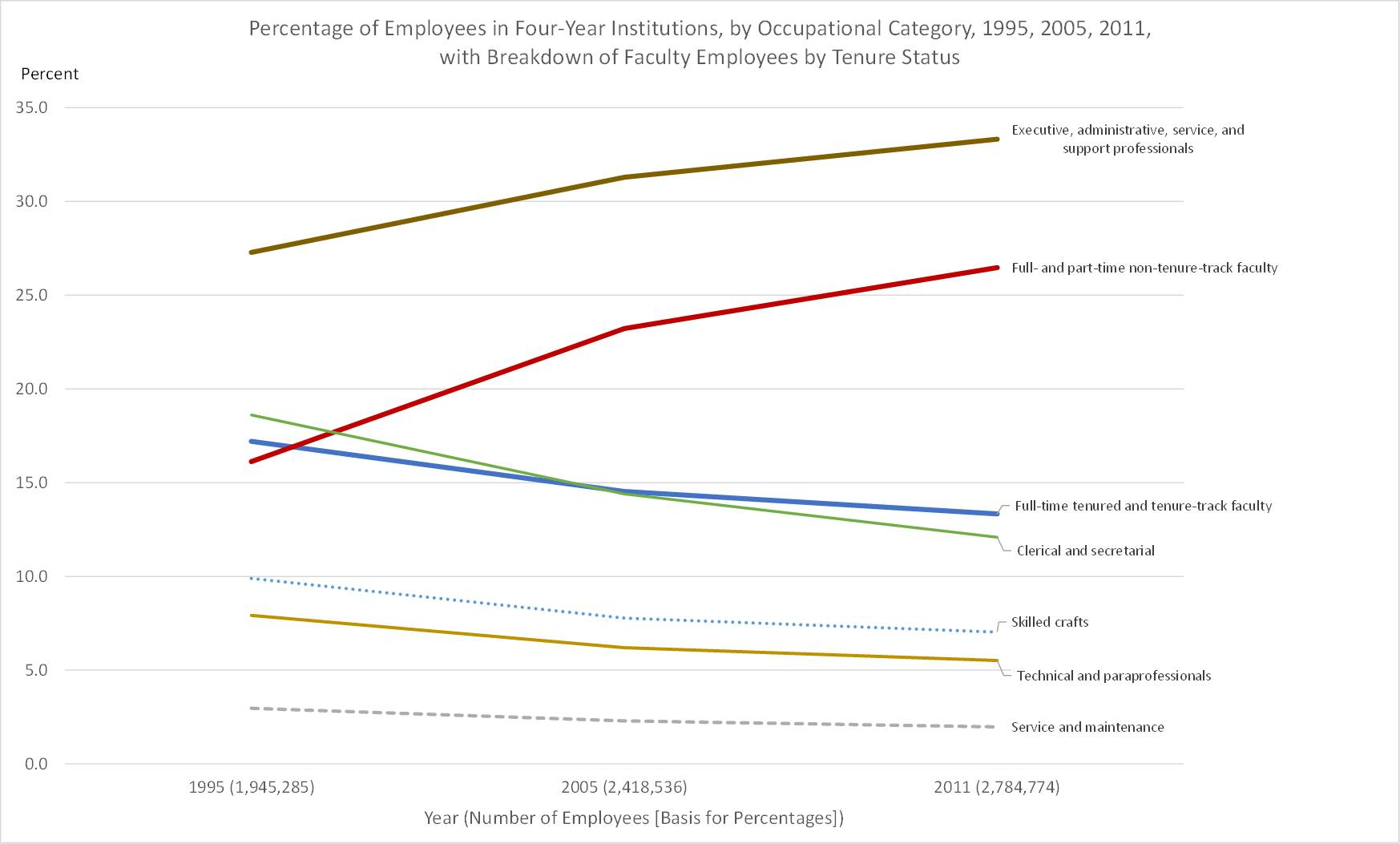 Fig4.higher_ed_employees