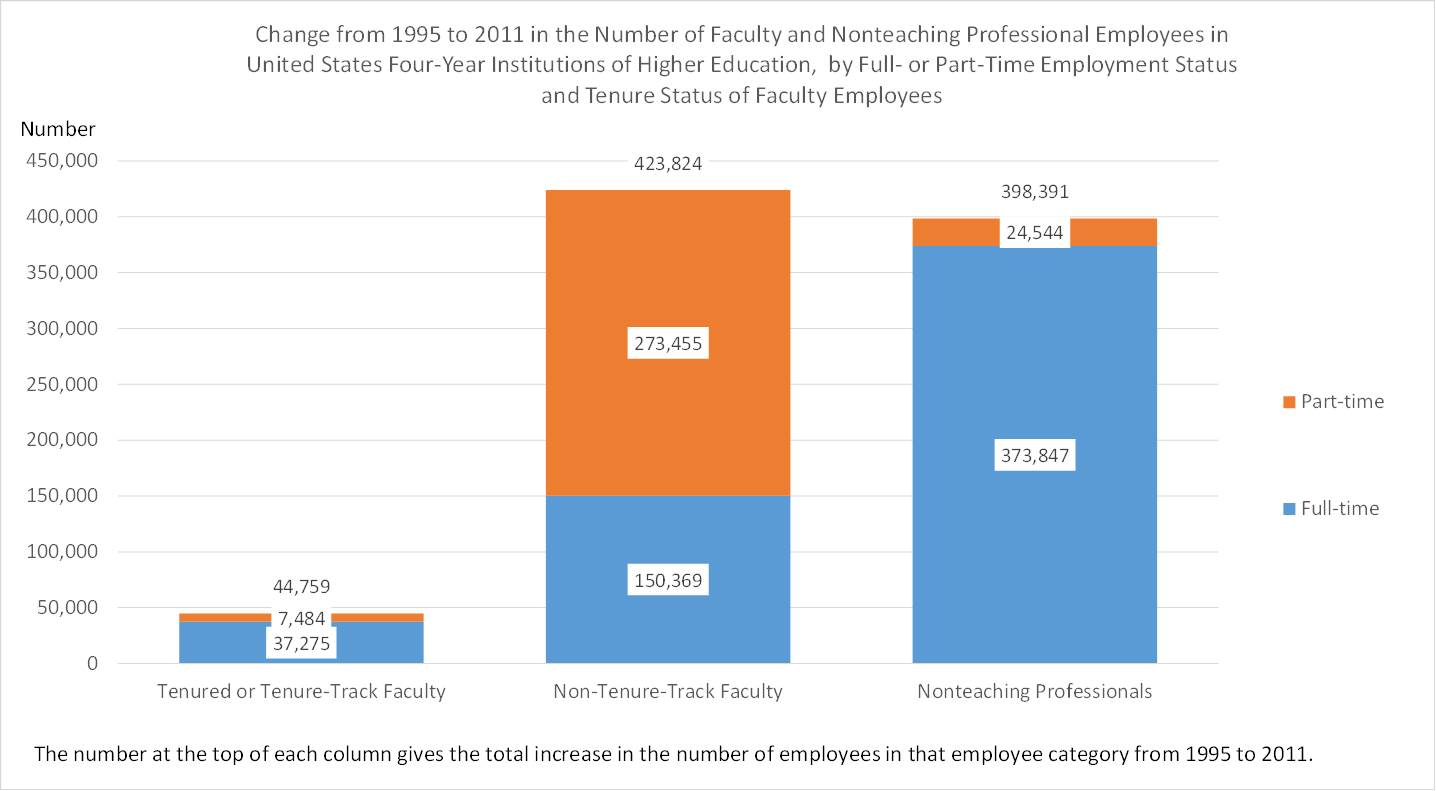 Fig5.higher_ed_employees