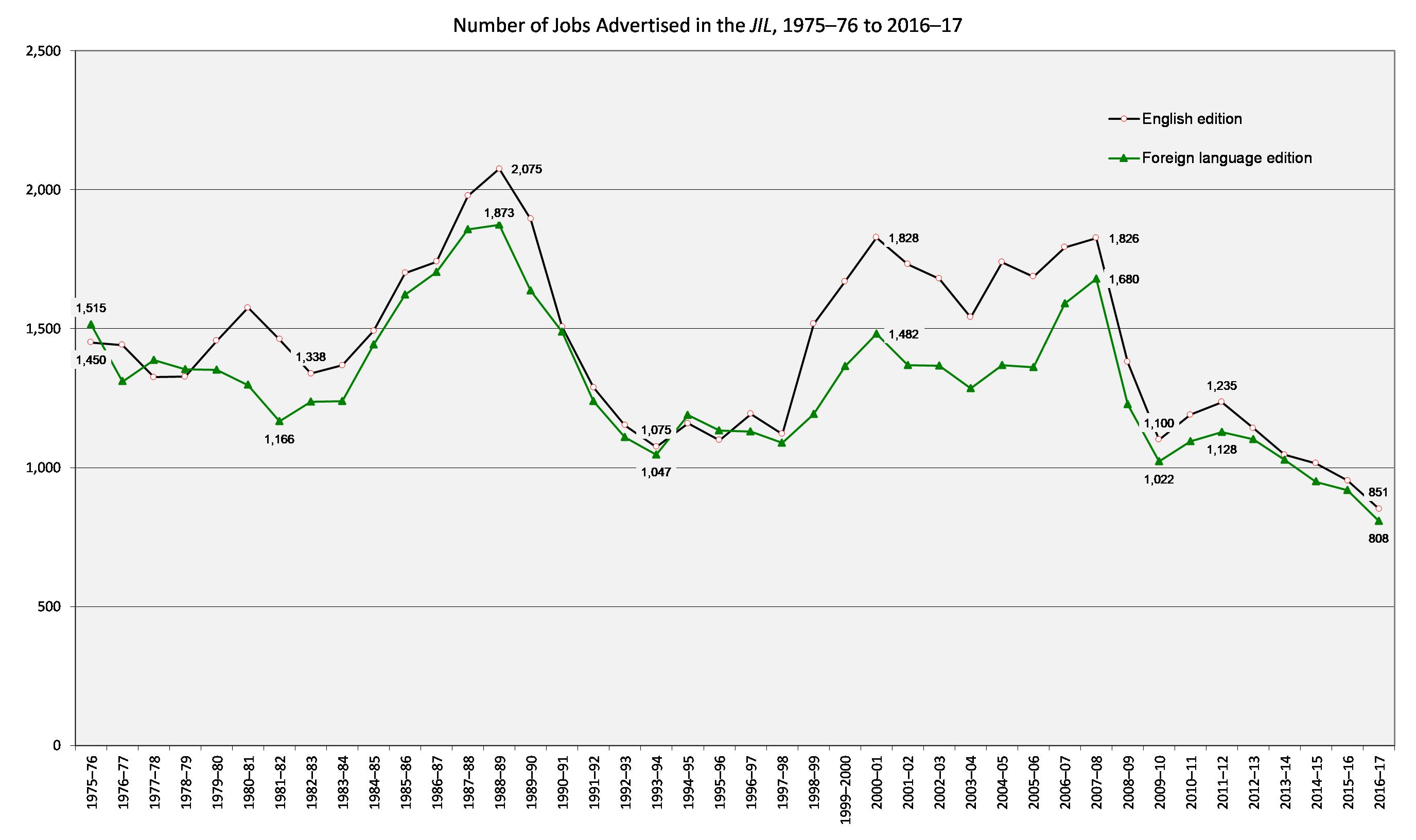 Graph showing trends in the number of jobs advertised in the MLA Job Information List, 1975–76 to 2016–17.