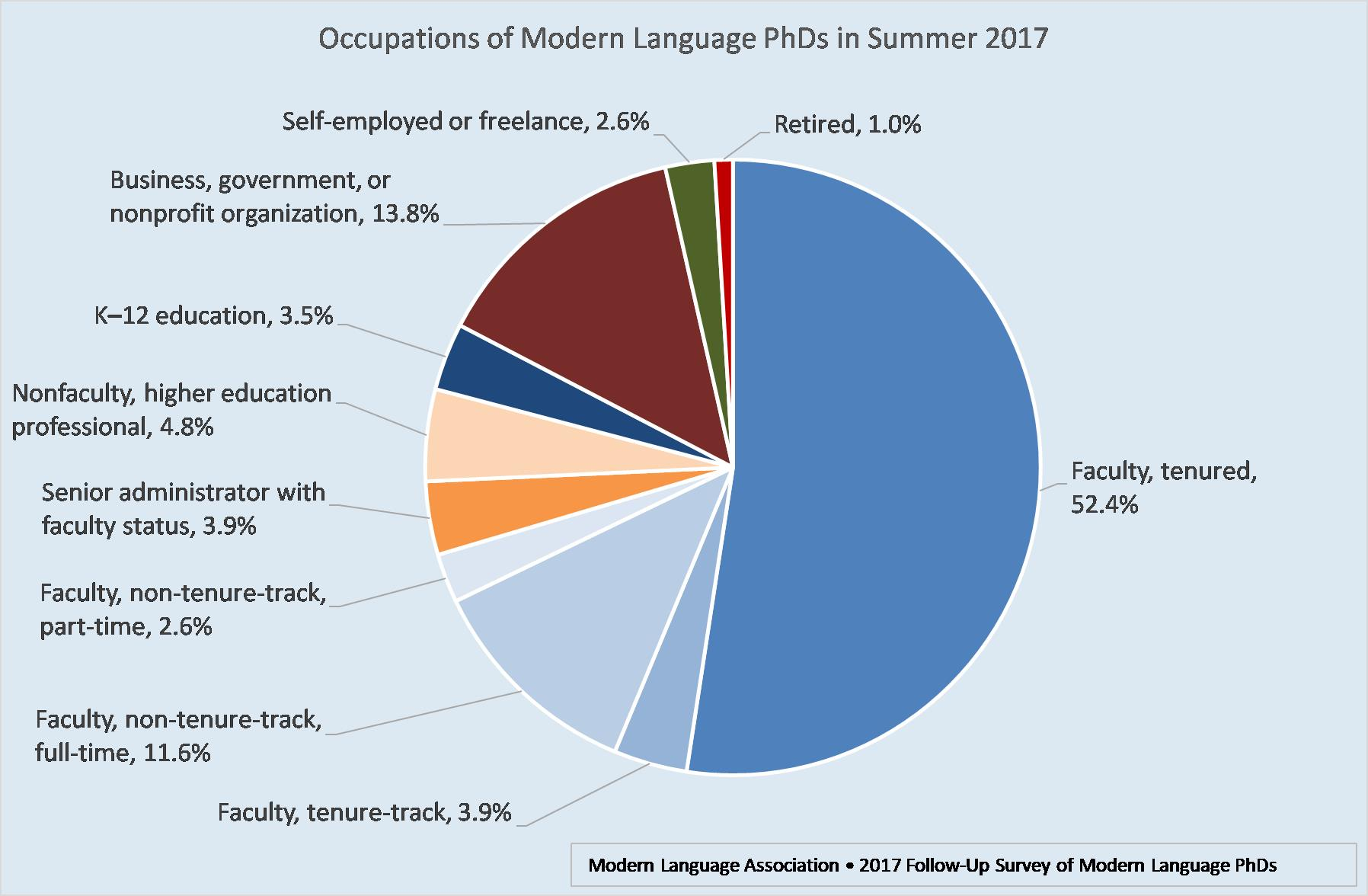 Chart: Occupations of PhDs in 2017