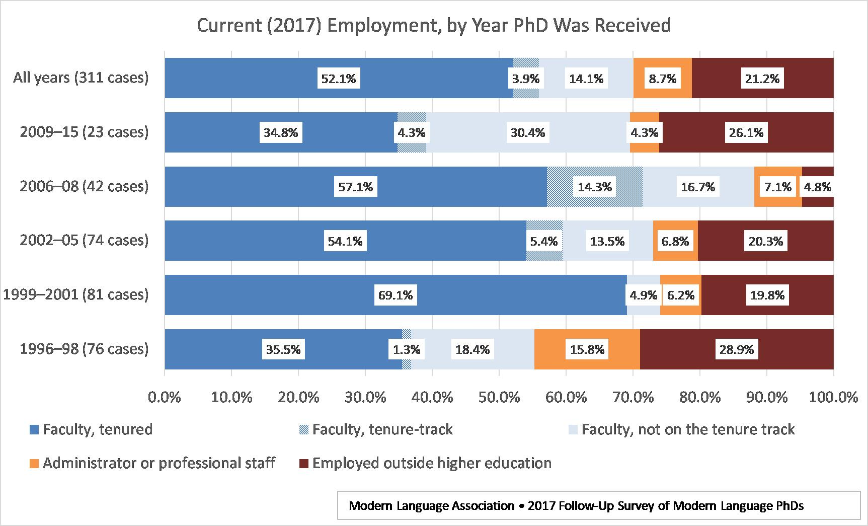 Current (2017) Employment by Year PhD Was Received