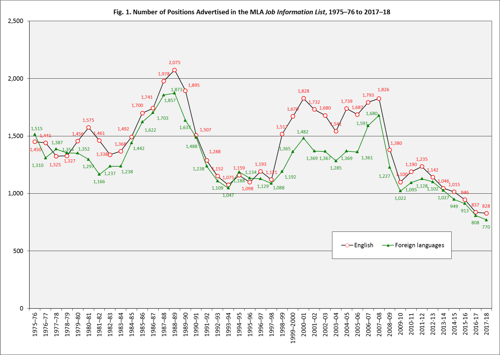 Fig. 1. Number of Positions Advertised in the MLA Job Information List, 1975–76 to 2017–18. The figure shows a recent downward trend for both English and foreign languages in the number of positions advertised in the JIL.
